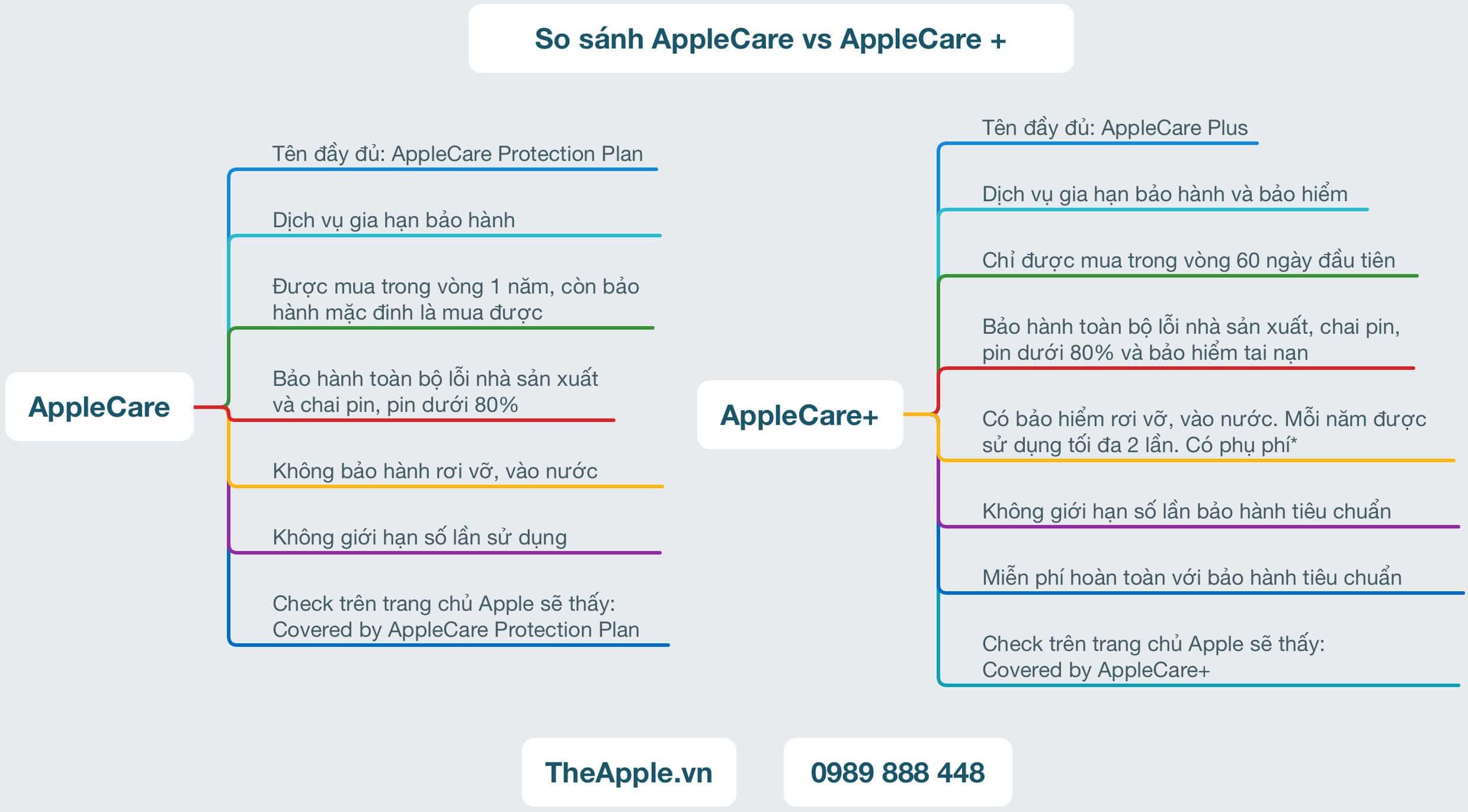 AppleCare vs AppleCare+